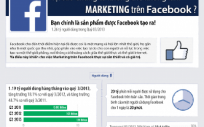 Infographic: Facebook Marketing 2013