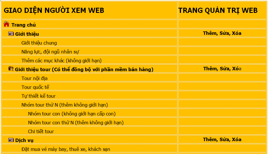 các module trong thiết kế web du lịch tại đà nẵng